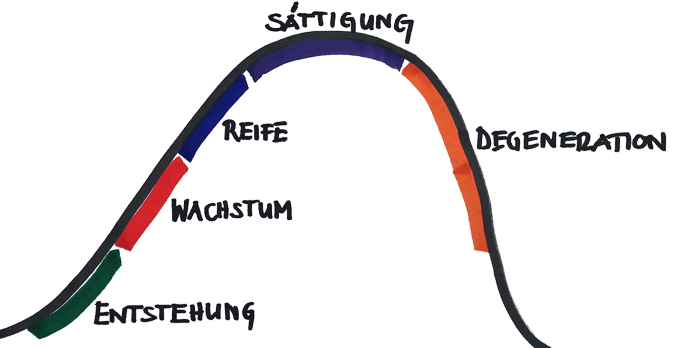 Produktezyklus