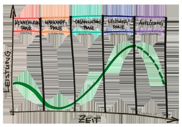 5 Phasen der Teamentwicklung